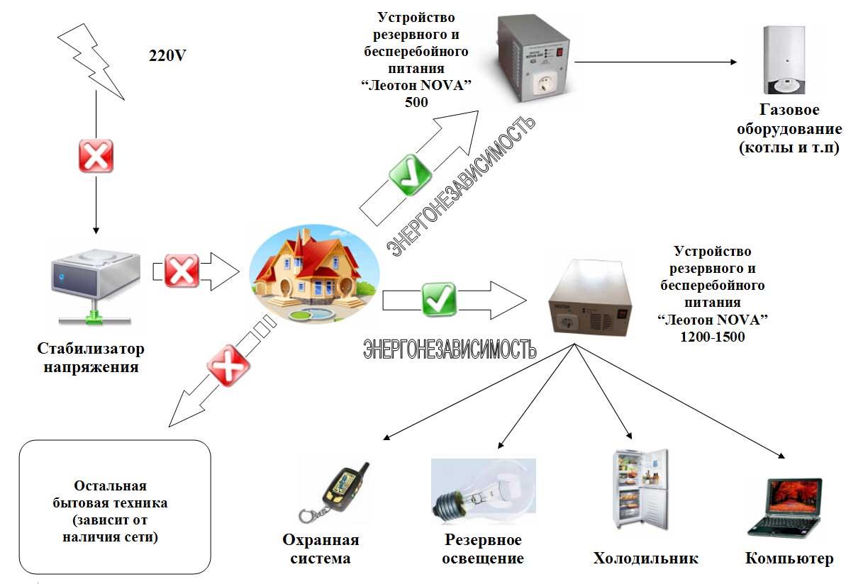 http://www.leoton-nova.com.ua/data/house.jpg?send4=%D1%F5%E5%EC%E0+100%25+%F1%F2%E0%E1%E8%EB%FC%ED%EE%E3%EE+%EF%E8%F2%E0%ED%E8%FF